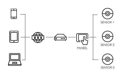 IP alarmsystemen - Beveiliging op afstand